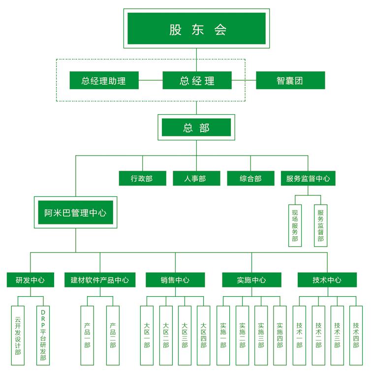 成长历程 组织架构